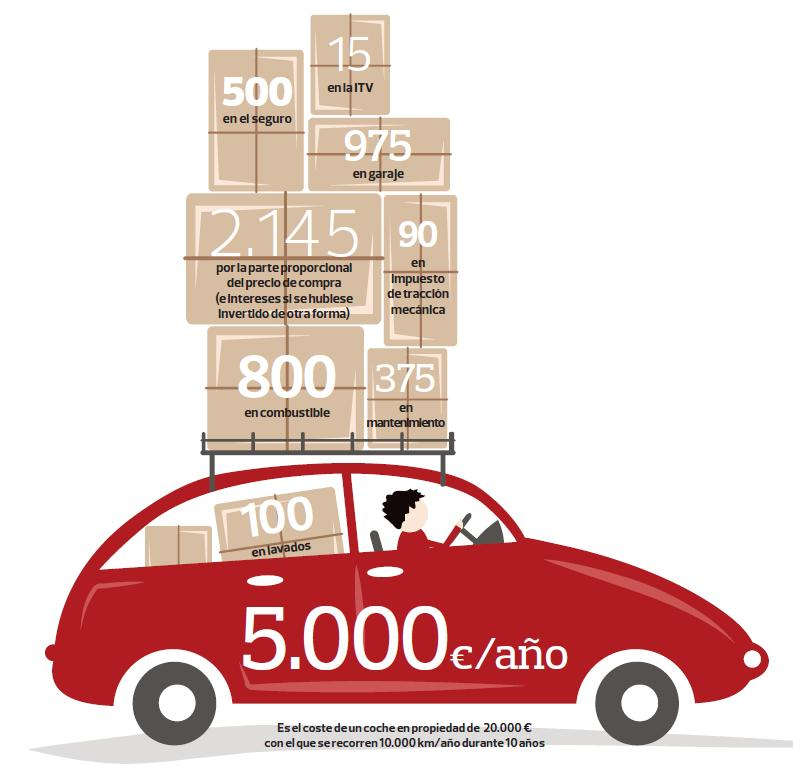 Cost anual d'un vehicle de 20.000 euros amb 10.000 km/any durant 10 anys.