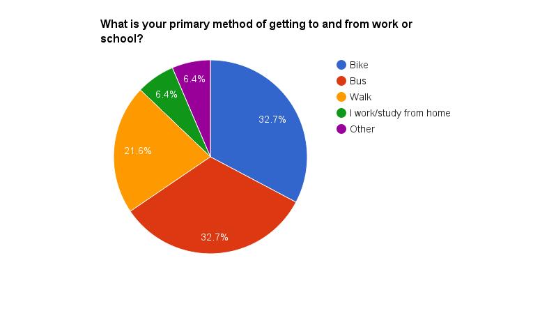 Quin és el principal mitjà de transport per anar a la feina dels usuaris de Peg City Car Co-op, 2014.