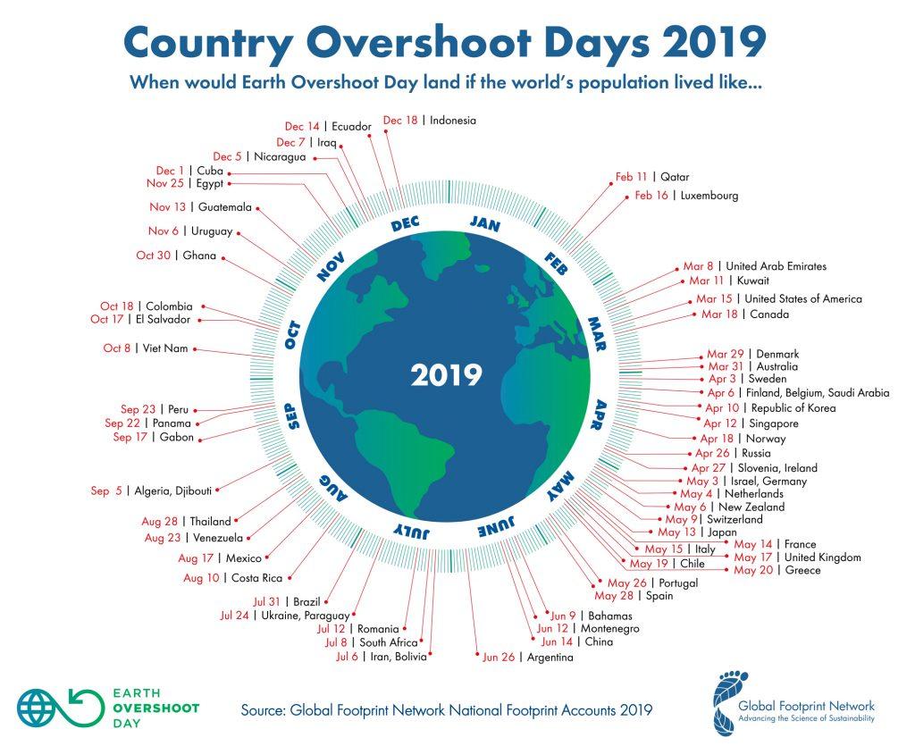 Dia de Sobrecàrrega del Planeta per països.